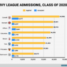 Nearly 40,000 people applied to Harvard this year — experts say it's harder than ever to get into elite schools
